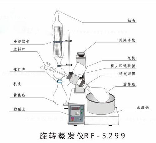 旋转蒸发仪使用水浴还是油浴怎样选择